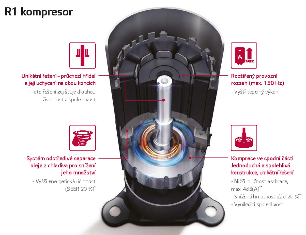 THERMA V kompresor